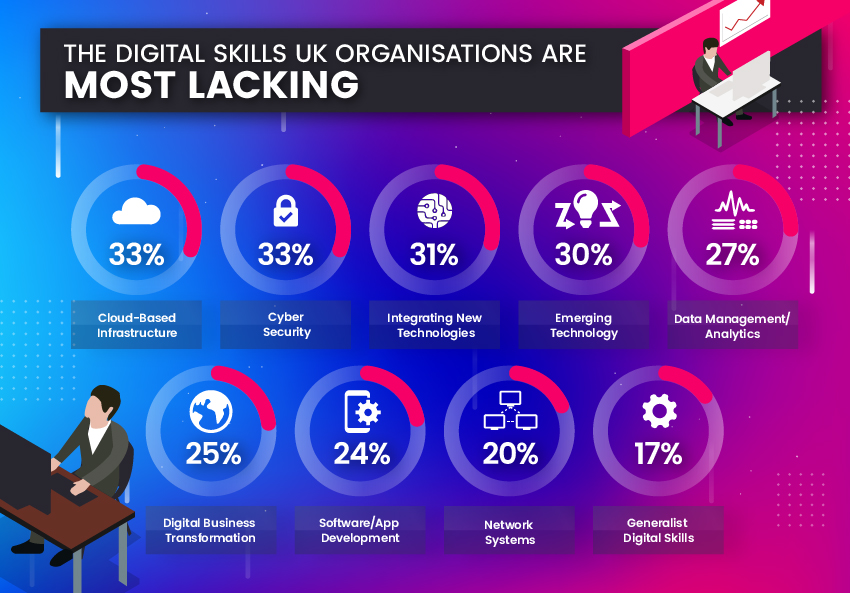 Digital Skills Gap predicted to cost UK £141 billion in GDP growth