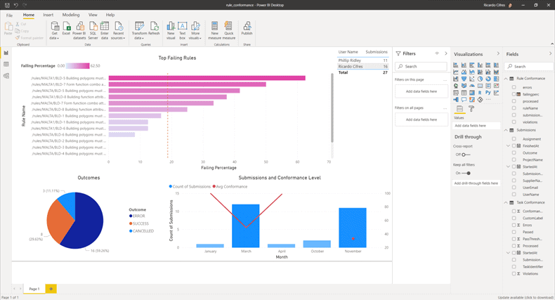 How dashboarding is a key method of efficiently analysing your data